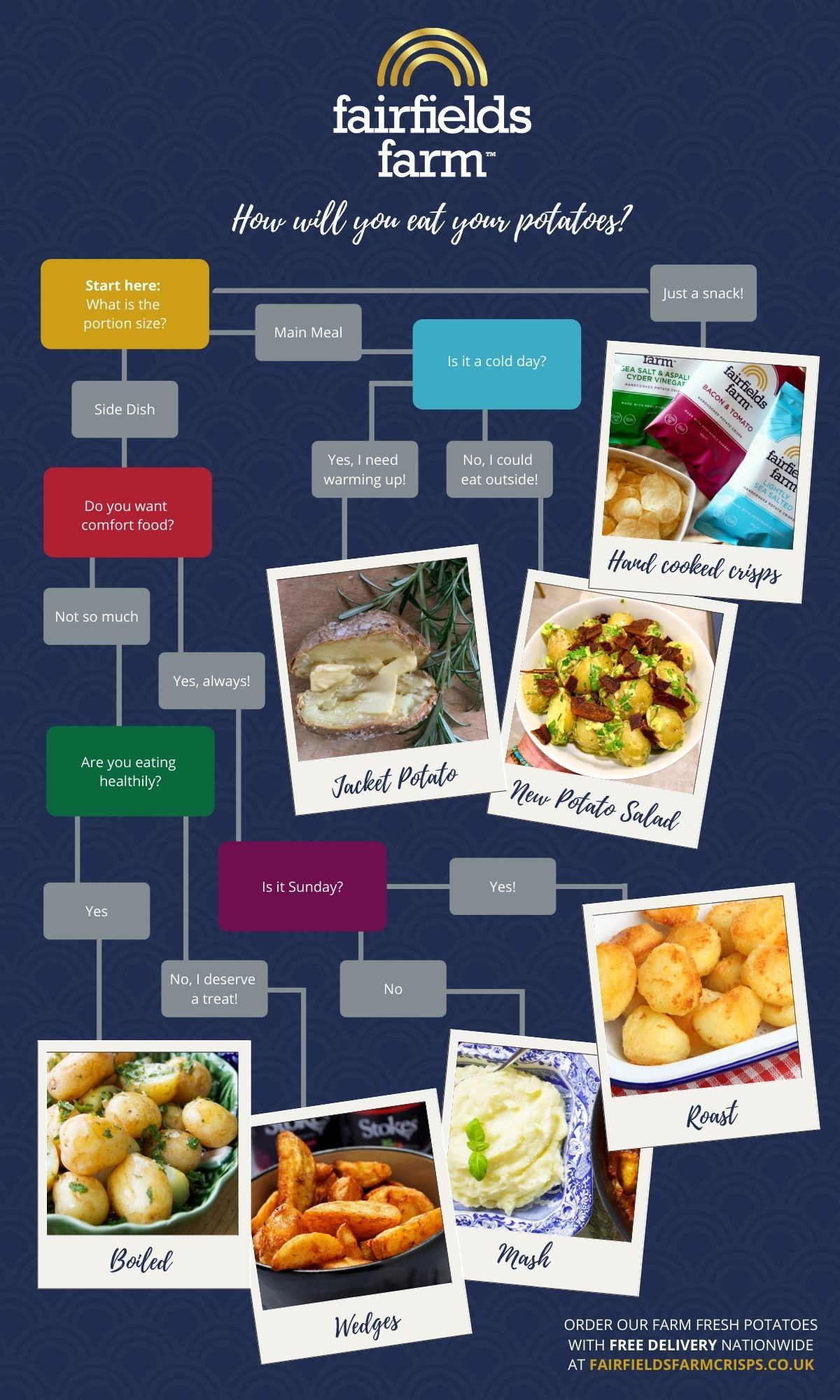 How will you eat your potatoes quiz